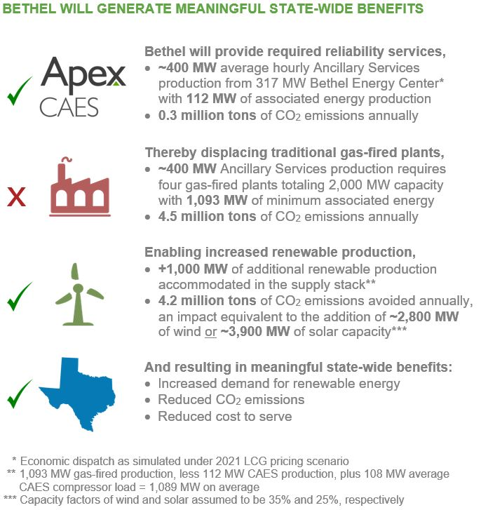 Renewable Integration | APEX CAES